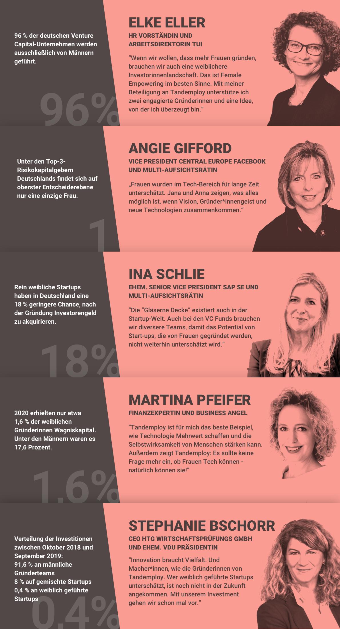 210106_Grafik Investorinnen - schraeg - de
